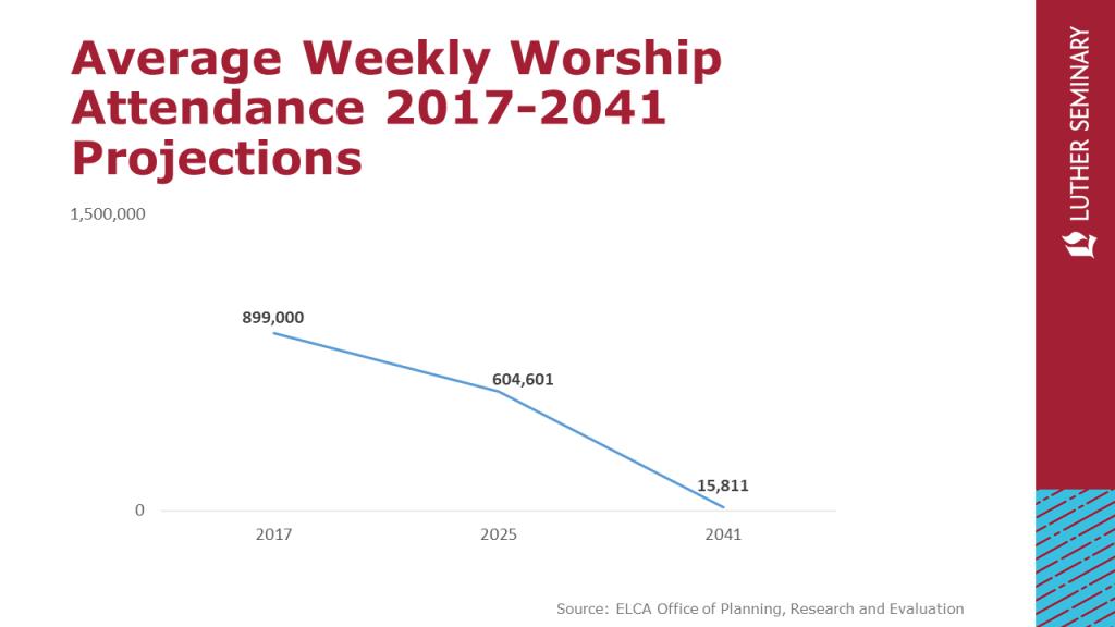 https://faithlead.luthersem.edu/wp-content/uploads/2019/09/ELCA-Trends-2019-1024x576.png