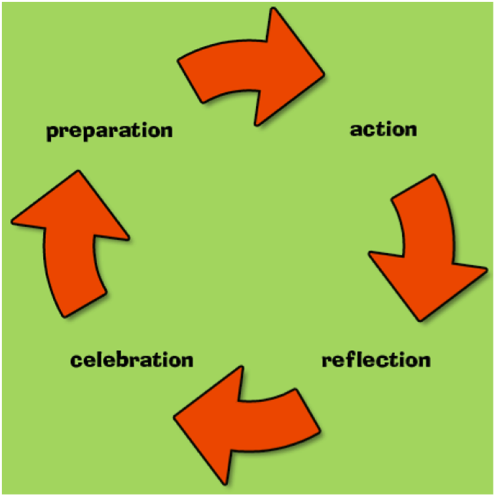 "Featured image for ""Preparation, Action, Reflection and Celebration = Transformation!"""