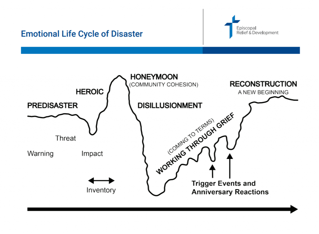 graphic - the emotional lifecycle of a disaster