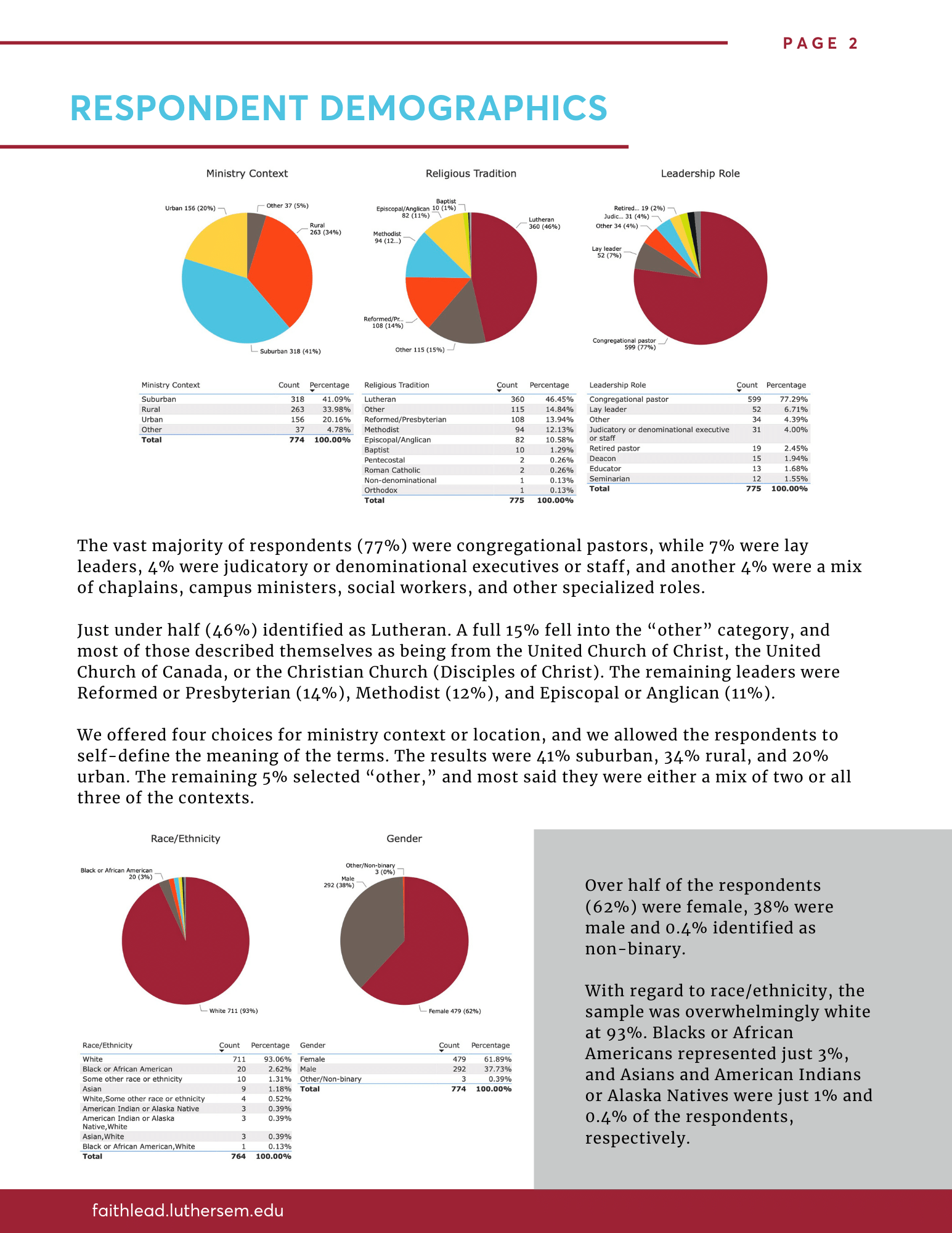 Pandemic Survey - page 3